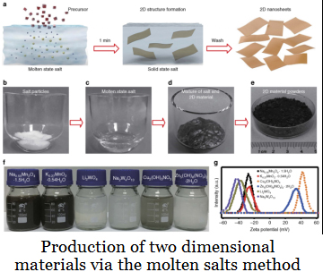 Progress made on synthesis of two dimensional materials via the molten salts method